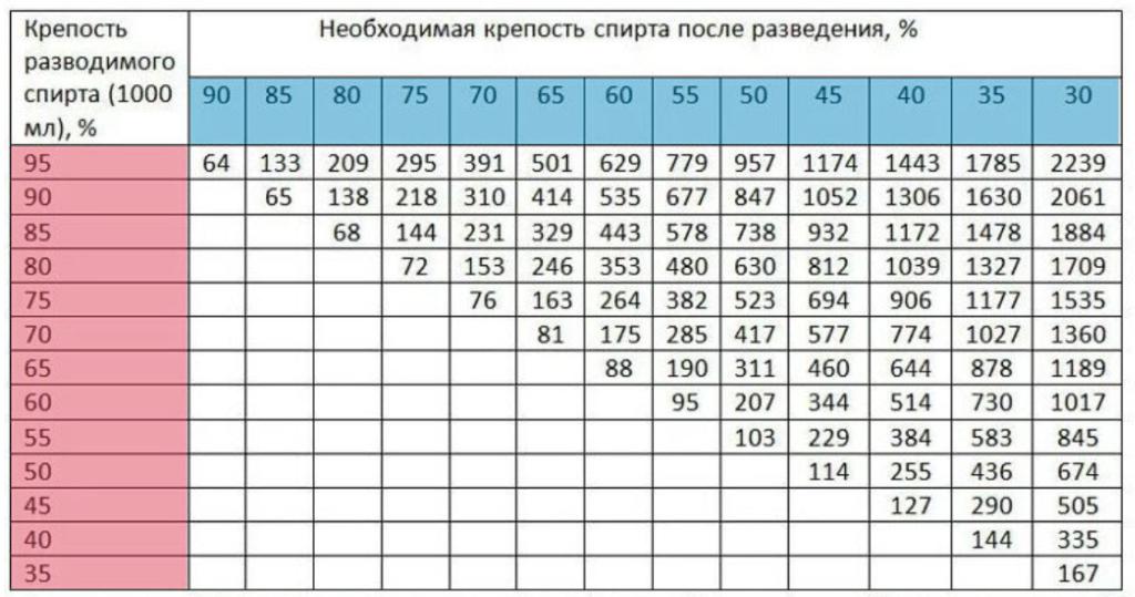 Таблица Фертмана - разбавление спирта водой